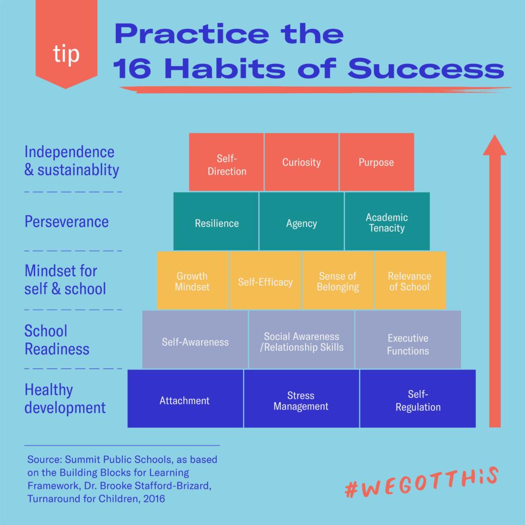 16 Habits of Success
